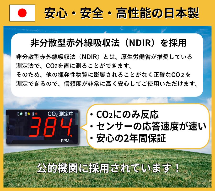 CO₂のみ測る非分散型赤外線吸収法(NDIR)の測定を行える製品で、測定結果の信頼度が非常に高く、安心公的機関に採用、大阪10万補助