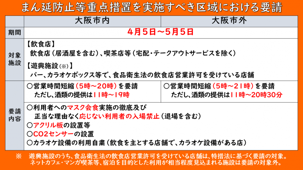 大阪府まん延防止重点措置を実施すべき区域における要請